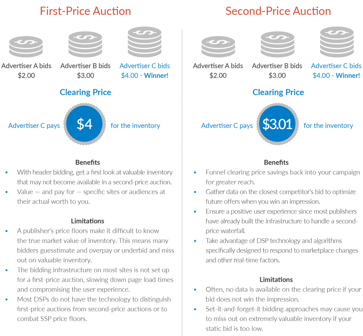 auction_types_chart-1200x1112.png